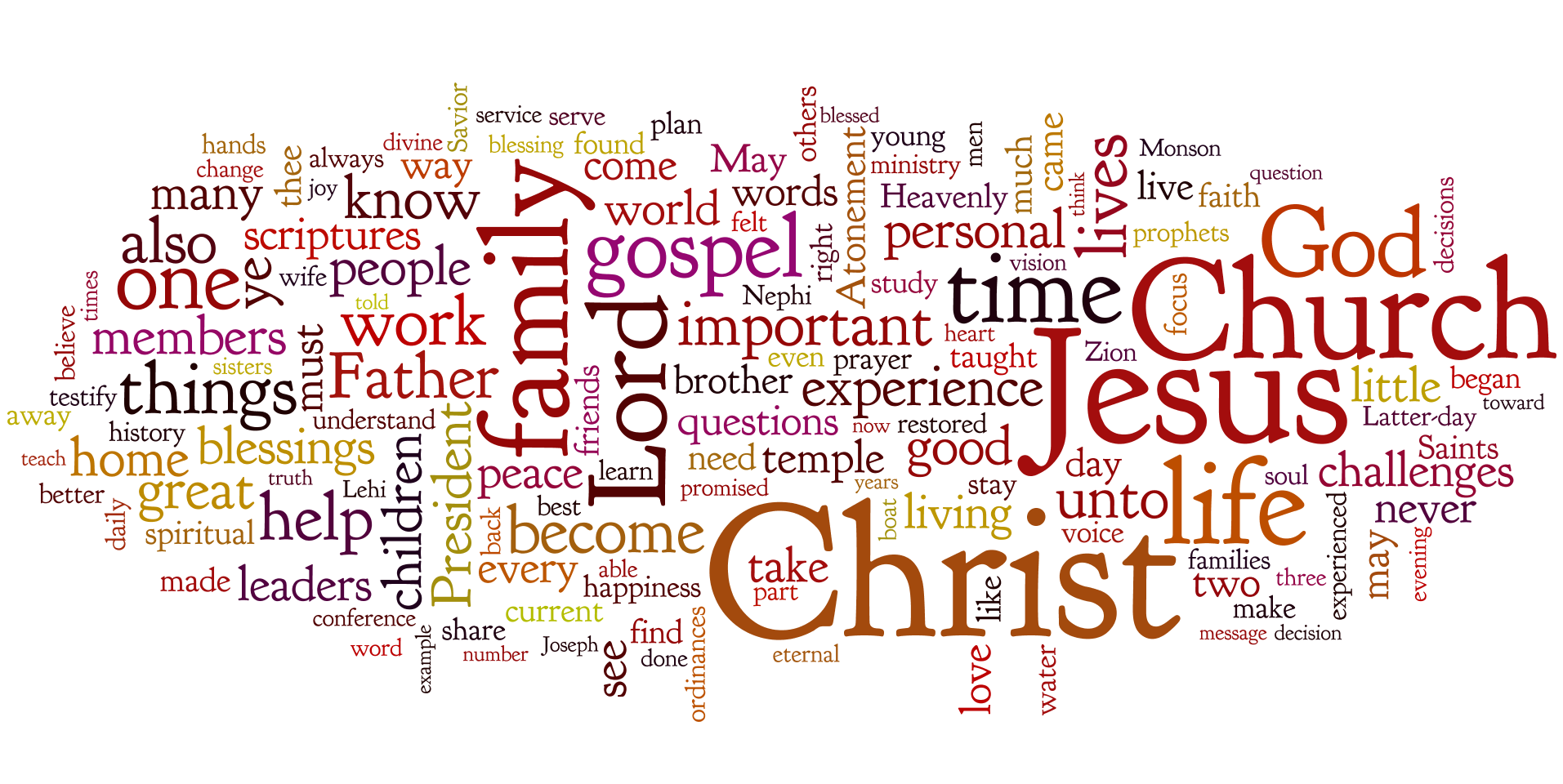 184th Semiannual General Conference Tag Clouds