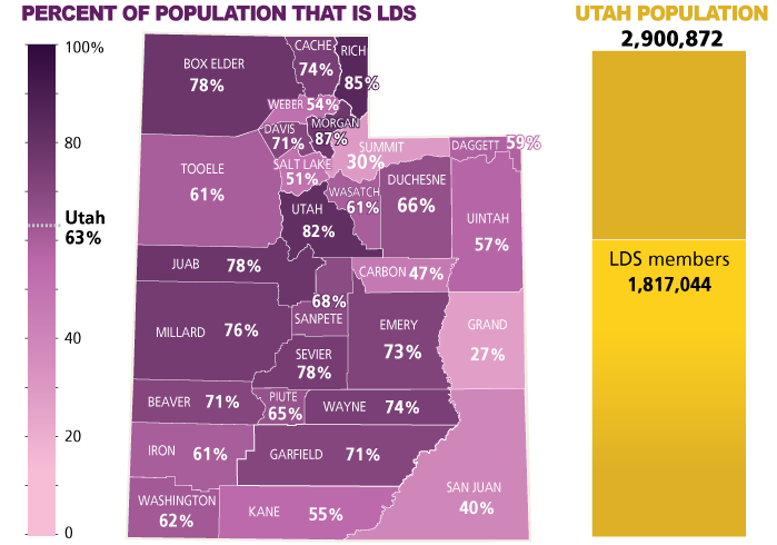 Mormon Population Percentage Increases in Utah