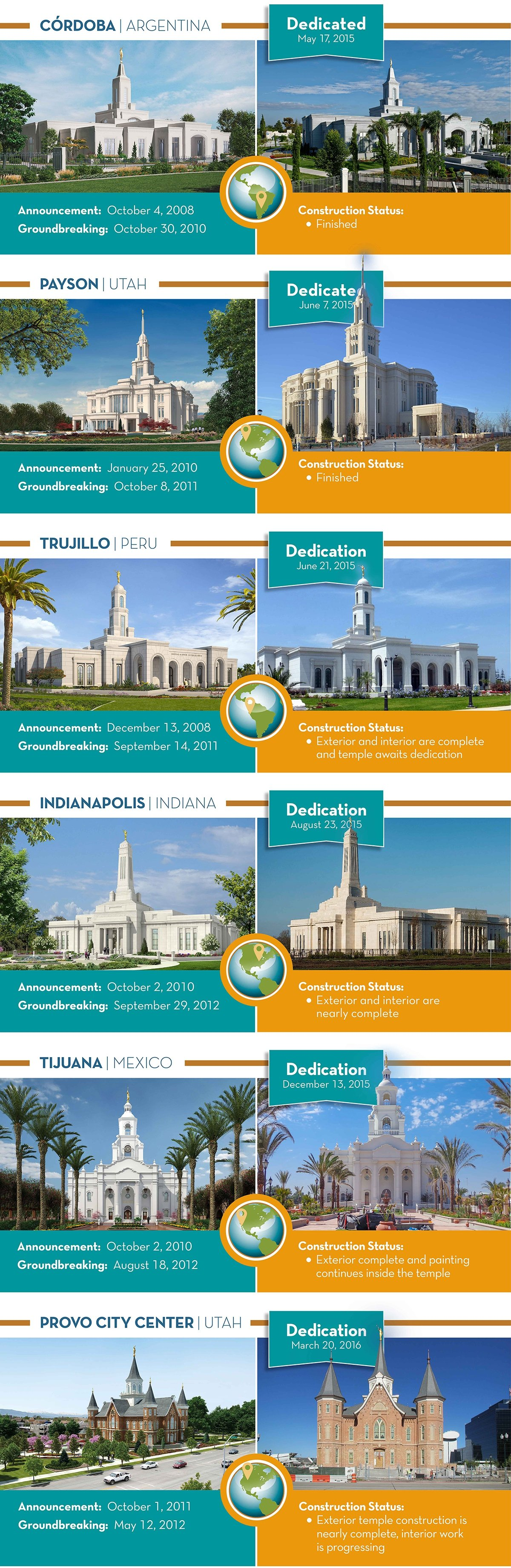 Mormon Temple Infographic 1