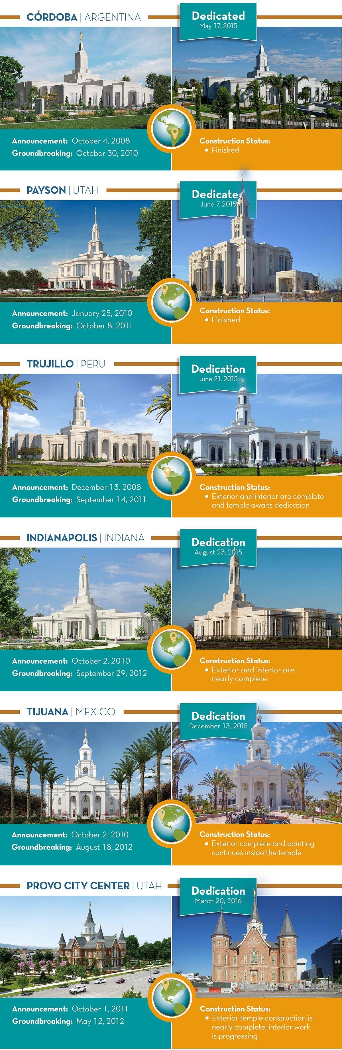 Mormon Temple Infographic 1
