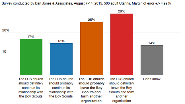 Graphic from utahpolicy.com
