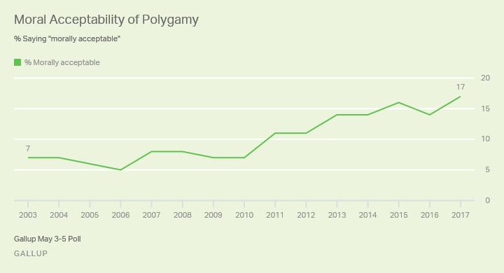 Polygamy Acceptance